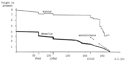 Changes in weight of Roman aureus, denarius and antoninianus in the first to third centuries